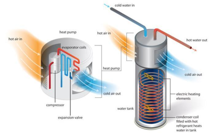 Heat Pump Water Heaters More Efficient Than You Thought