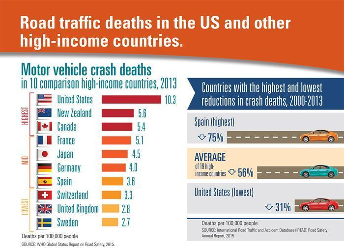 US Has Highest Death Rate For Car Crashes In The World