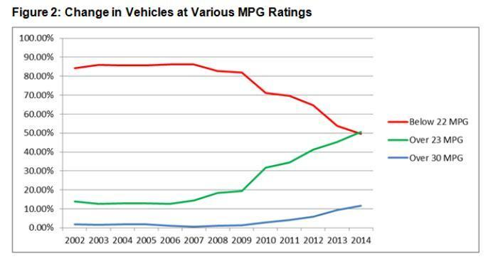 Epa fuel economy ratings - Car fuel consumption comparison table ...