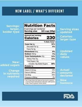New Fda Food Labeling Guidlines
