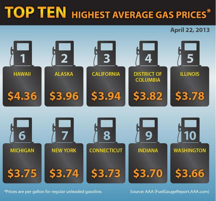 Gas Prices | Page 2