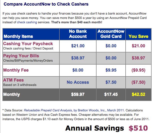 Forex card benefits