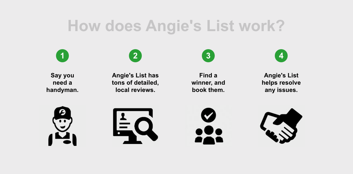 Top 338 Complaints and Reviews about AngiesList.com
