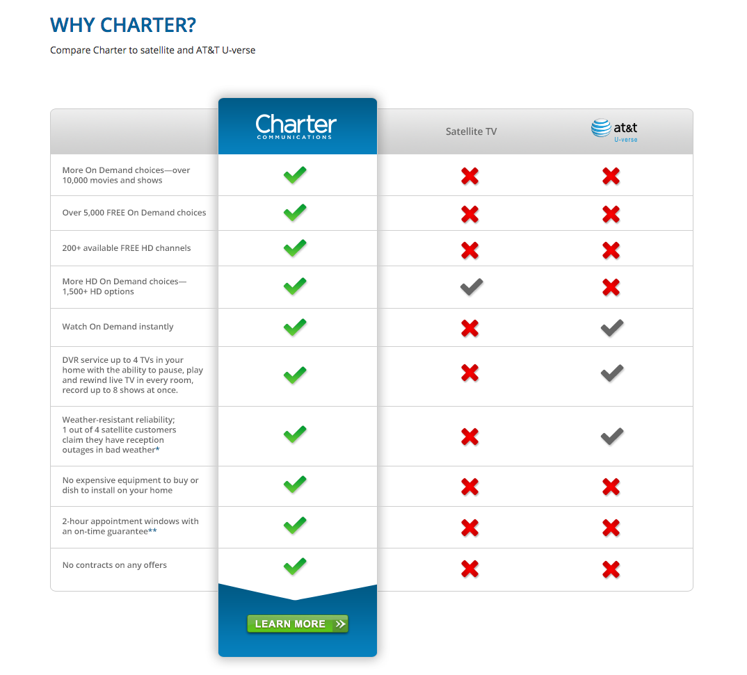 top complaints and reviews about charter communications charter communications images