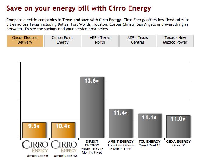 Top 18 Complaints And Reviews About Cirro Energy