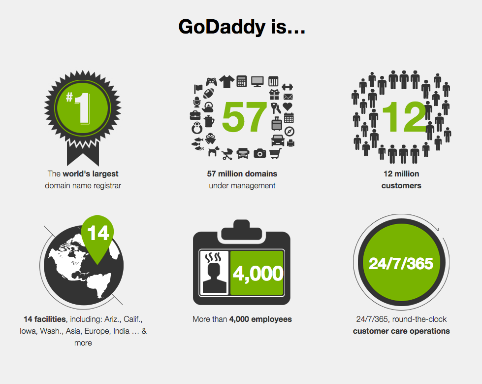 how to start my website on godaddy