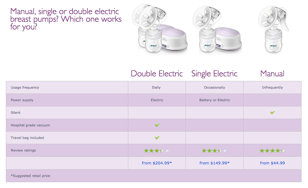 top 9 reviews and complaints about philips avent breast pumps. Black Bedroom Furniture Sets. Home Design Ideas