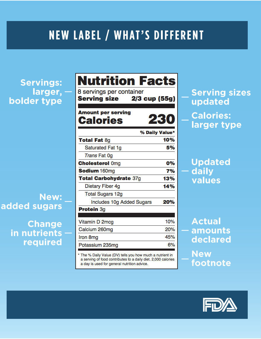 New Nutrition Labels Aim To Help Reduce Obesity, Diabetes