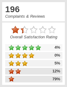 Top 982 Reviews And Complaints About Aaron Rents