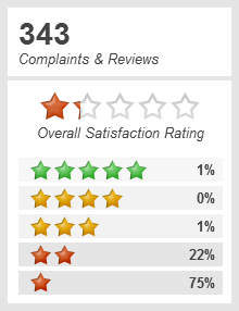 Top 1 865 Reviews And Complaints About Allstate Auto Insurance