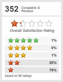 Top 1 921 Reviews And Complaints About Allstate Auto Insurance