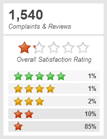Top 4,379 Reviews about Bank of America