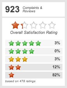 Wells Fargo • 2794 Reviews and Complaints • ConsumerAffairs