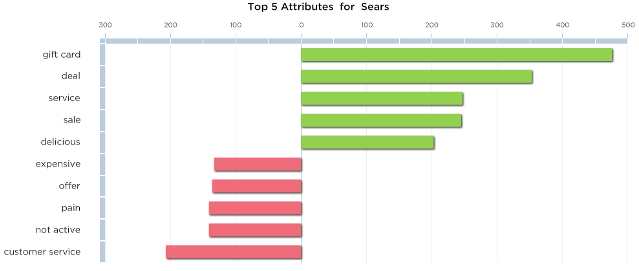 Sears and kmart news but if sears is having trouble keeping its shelves stocked that doesnt show up in the comments analyzed in the consumeraffairs survey colourmoves