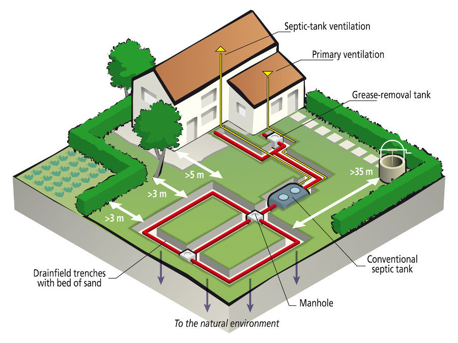 Are you ignoring your septic tank for Design septic system
